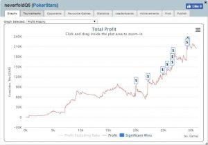 en graf över vinsterna